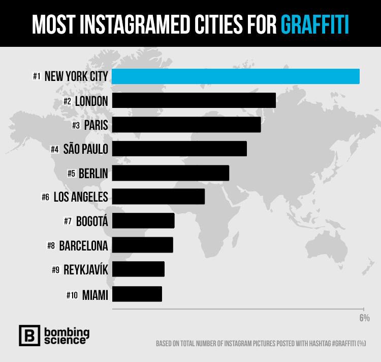 top-99-graffiti-cities-2